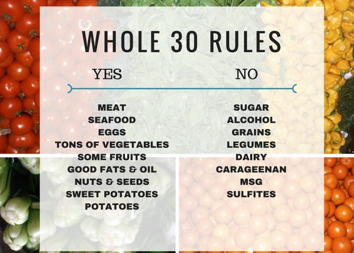 Whole 30 Diet – How effective is it in weight loss?